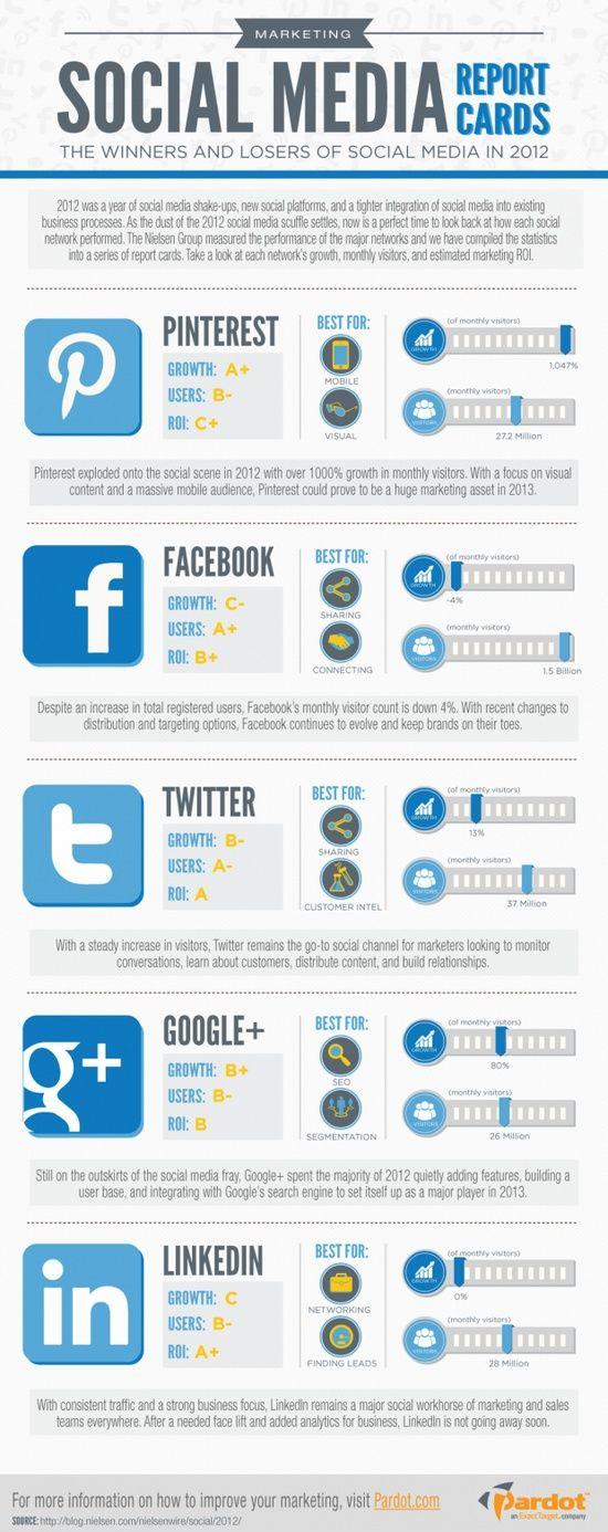 socialmedia report cards info...