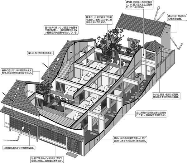 京都 町屋 温度調整機能 構造図 うなぎの寝床                                                                                                                                                                                 もっと見る