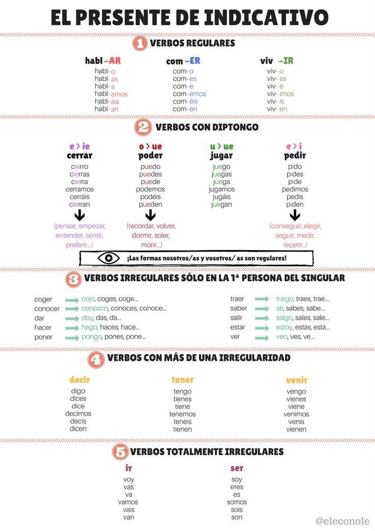 PRESENTE DE INDICATIVO. Infografía