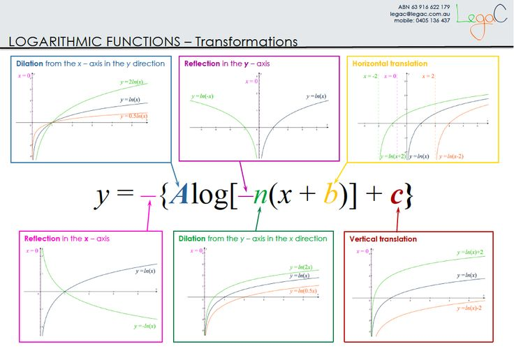 Transformations of logarithmic functions