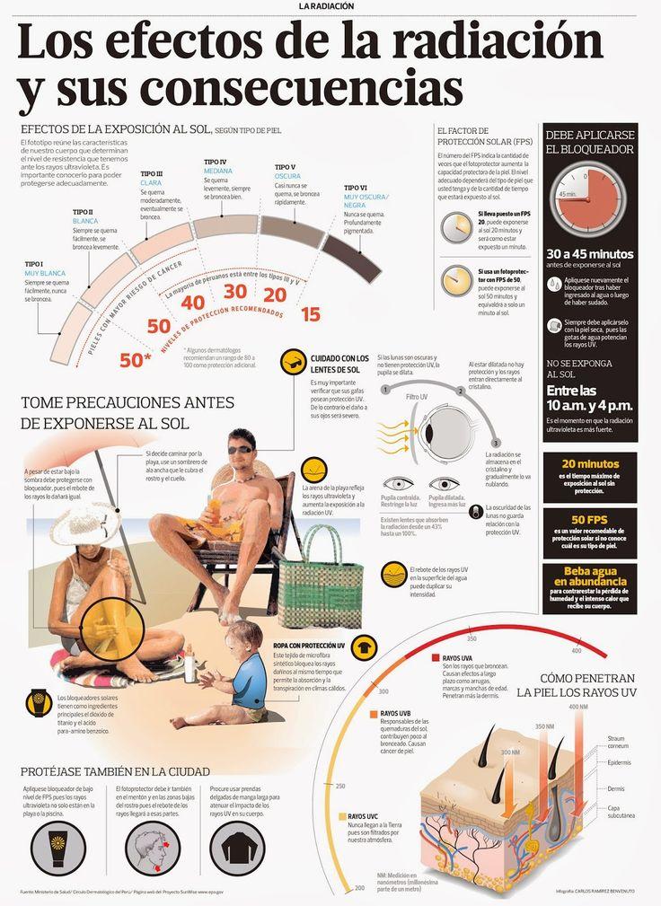Los efectos de la radiación y sus consecuencias #ciencia #science #infografía #radiación