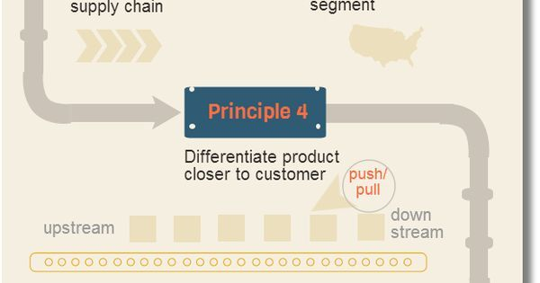 #Instagram 7 Principals of Supply Chain Management | Logistics | Pinterest | Instagram, Principal and Supply chain management