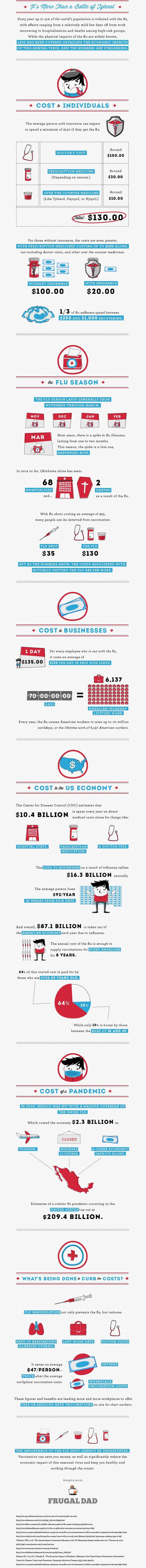#cost #flu #healthcare