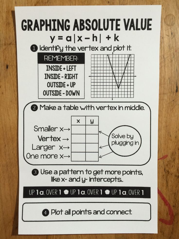 We started graphing absolute value functions in Algebra 2 this week. At the same time, I got a request for a reference sheet like one I had posted for graphing quadratics. It was great timing. I had one but it wasn't good, so the request was the kick in the pants I needed to make changes.