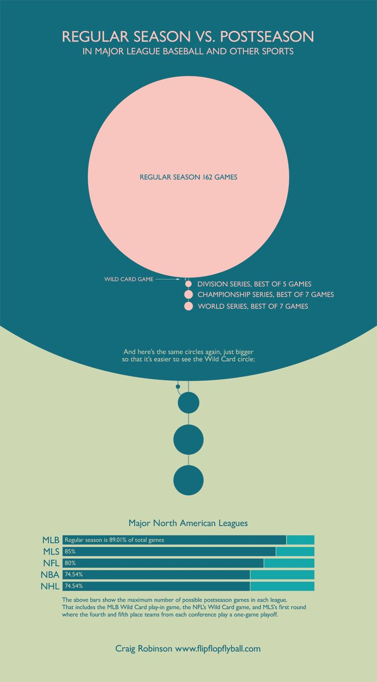 26 best infographics images on Pinterest | Info graphics ...