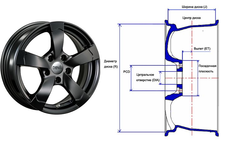 Маркировка колёсных дисков | Car&Travel | Яндекс Дзен
