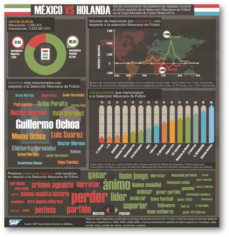 ONE: Infografía: La Selección Mexicana ante Holanda