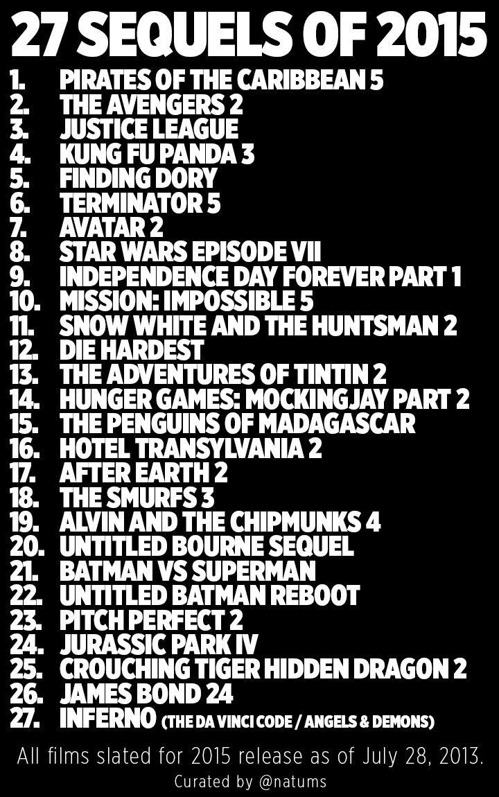 2015 upcoming movies list