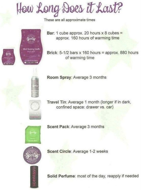 It's a common question of how long will Scentsy products last and now you have the answer.   For more information contact me at http://dolliesears.scentsy.us