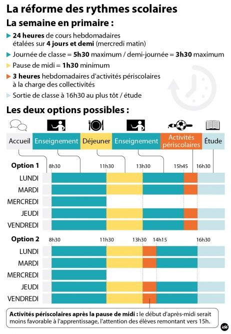 El Conde. fr: La réforme des rythmes scolaires en France