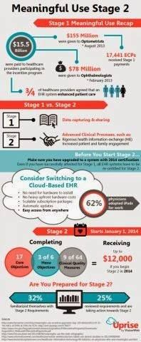 Meaningful Use Stage 2 Infographic www.mpaagroup.com #MU #EHR