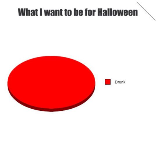 The Most Popular Halloween Selection