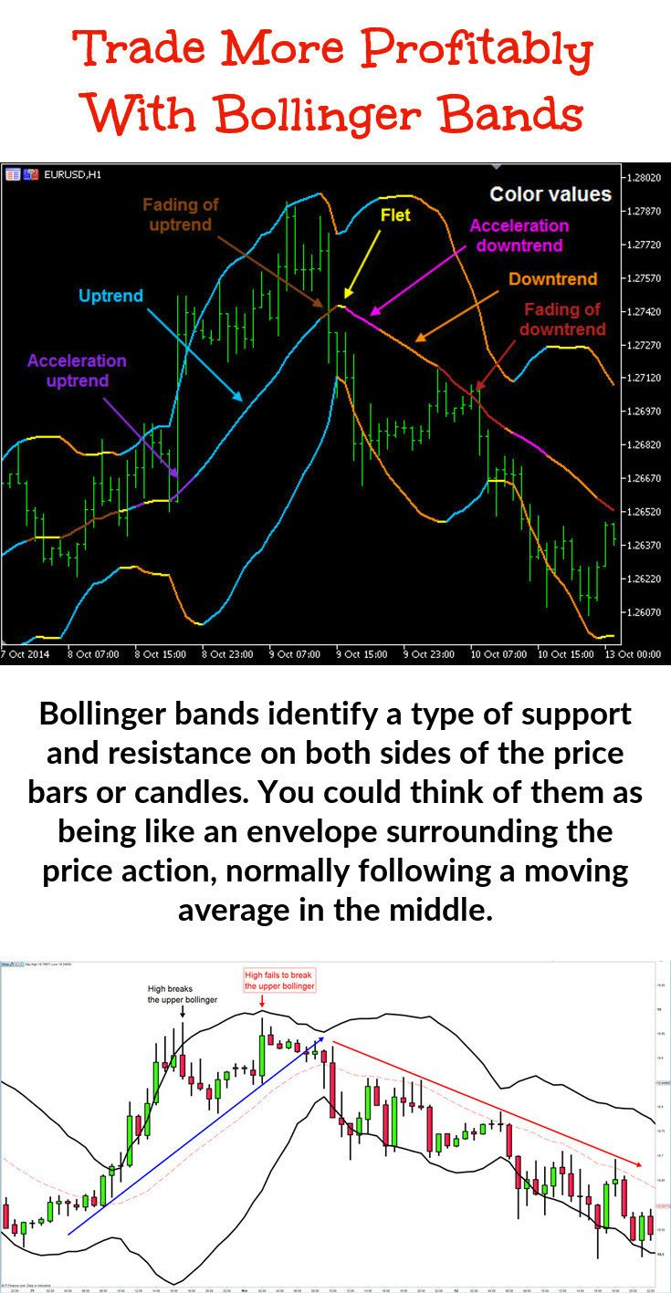 Bollinger bands and moving averages