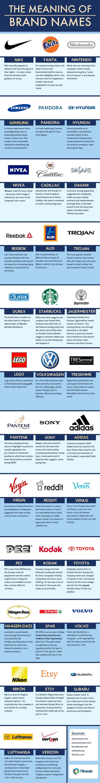 Internacional. Uno de los pasos más difíciles para cualquiera (equivalente al proceso de selección del logotipo) es elegir el nombre de una empresa. Y es que el proceso puede ser tan diverso, que no importa si se reflejen los valores de la empresa o si se inventan complejos significados con juegos de palabras; basta con observar a las compañías globales y la forma en la que sus dirigentes seleccionaron los nombres de las mismas.