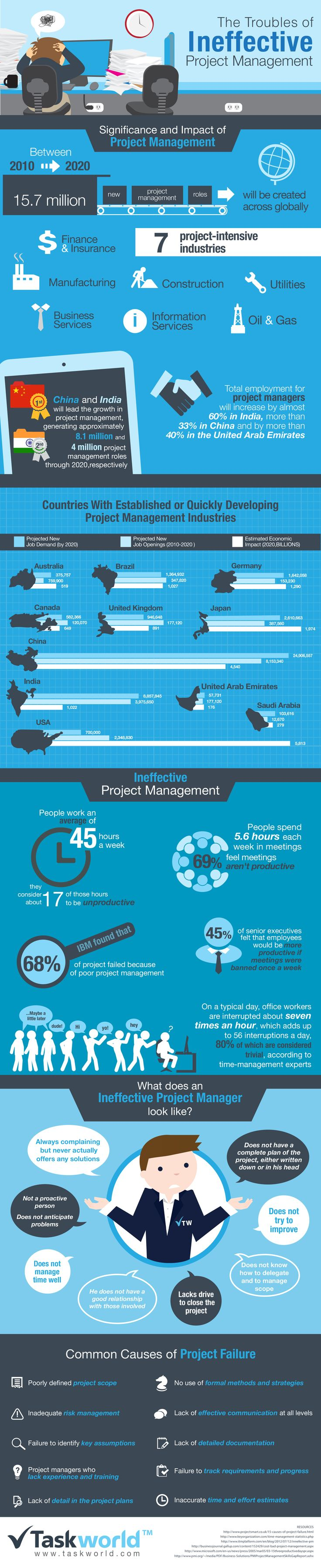 The Troubles of Ineffective Project Management  #Infographic #ProjectManagement