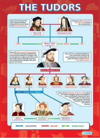 The Tudors | History Educational School Posters | History ...