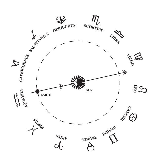 Ophiuchus, the 13th Zodiac sign
