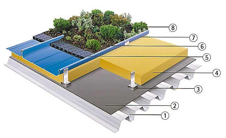 Composición de la cubierta ajardinada.