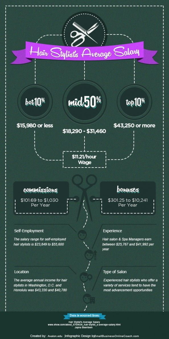 Hairstylist Salary : Hair Stylists Average Salary Infographic