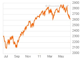 At&t Stock Quote 71 Best Stock Market Images On Pinterest  Stock Market Stock