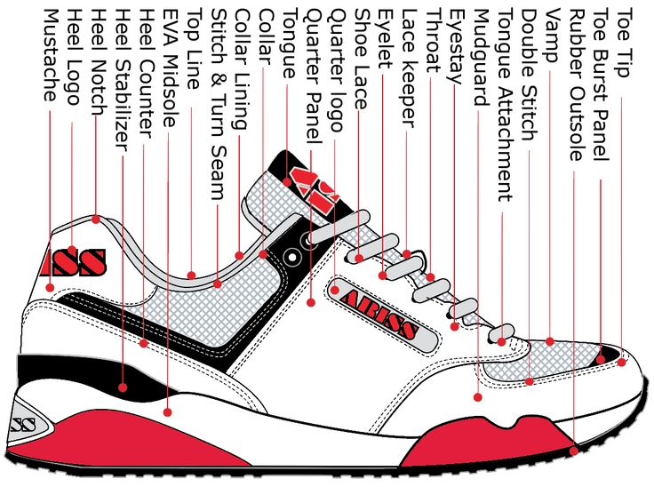 premium selection cfbf1 d17ec ... Running Shoe Parts Terminology - How Shoes are Made - The Sneaker .