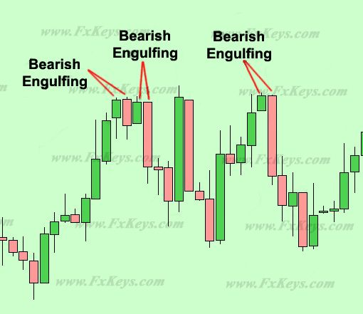 Japanese candlestick trading strategy