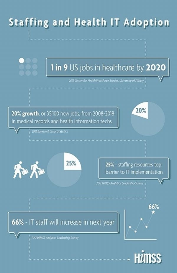 Infographic: One in nine jobs to be in health care by 2020.