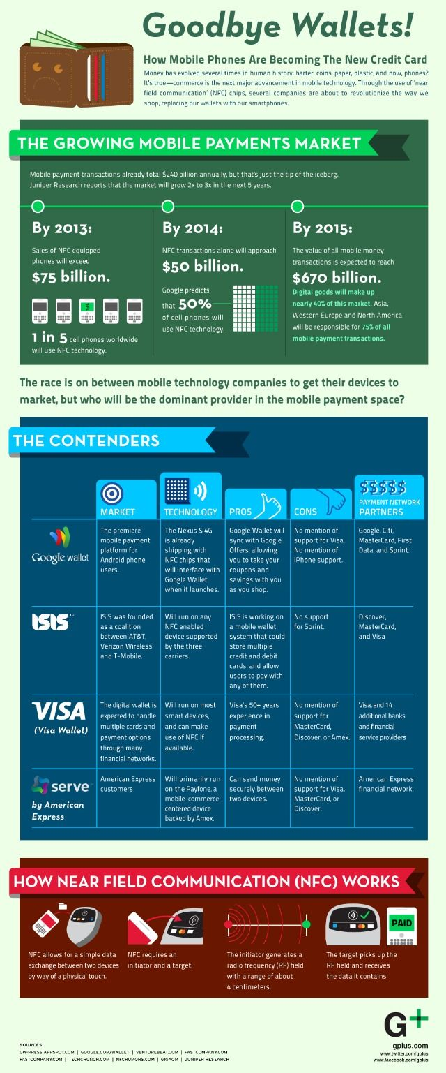 Future of mobile payment