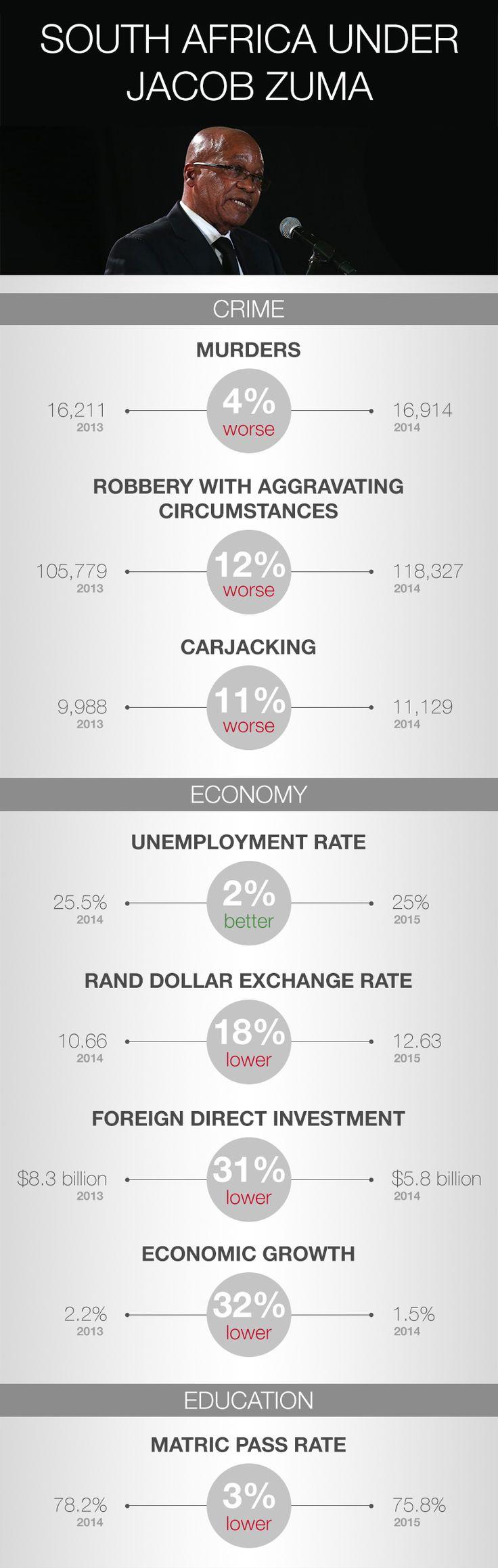 South Africa under Jacob Zuma
