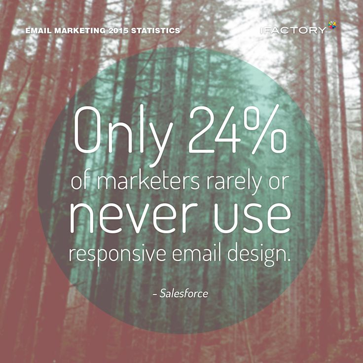 Only 24% of marketers rarely or never use responsive email design. #emailmarketing #digitalmarketing #ifactory #digital #edm #marketing #statistics #email #emails