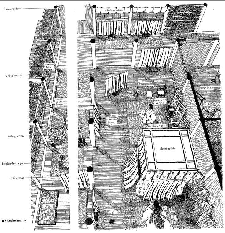 Tässä on näkymä kartanon päärakennuksen sisältä. Avointa sisätilaa jaetaan verhoilla ja sermeillä. Nukkumakatos on talon isännälle/emännälle, kaikille ei ole tuommoisia.