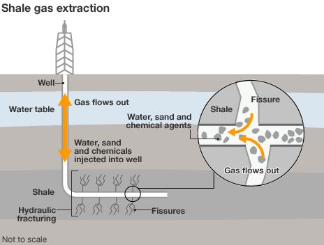Infographic showing shale gas extraction. I wonder who is driving whom here. Is it the energy firms trying to limit SA to remain dependent or are they just out to make a quick profit at the cost of SA and its heritage? I don't know.