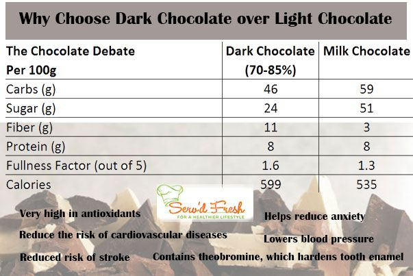 Dark chocolate vs Milk chocolate -http://www.servdfresh.co.za/