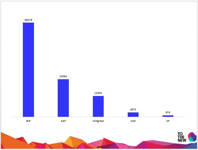 Most Discussed Political Parties on 23-04-14 #TOTHENEW #THOUGHTBUZZ #ElectionTracker2014