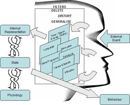 Het NLP Communicatie Model: van waarneming tot waarneembaar 'gedrag'...