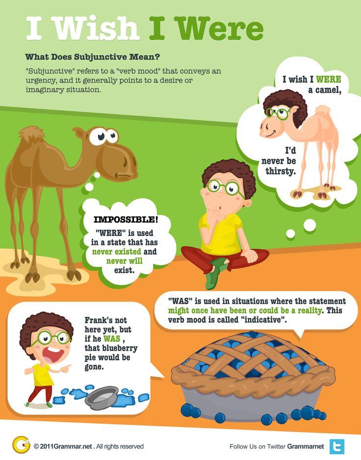 Learn Subjunctive Mood