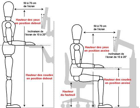 Ergonomie des postes de travail sur cran blog bollon jean marc pinterest - Jeu de travail au bureau ...