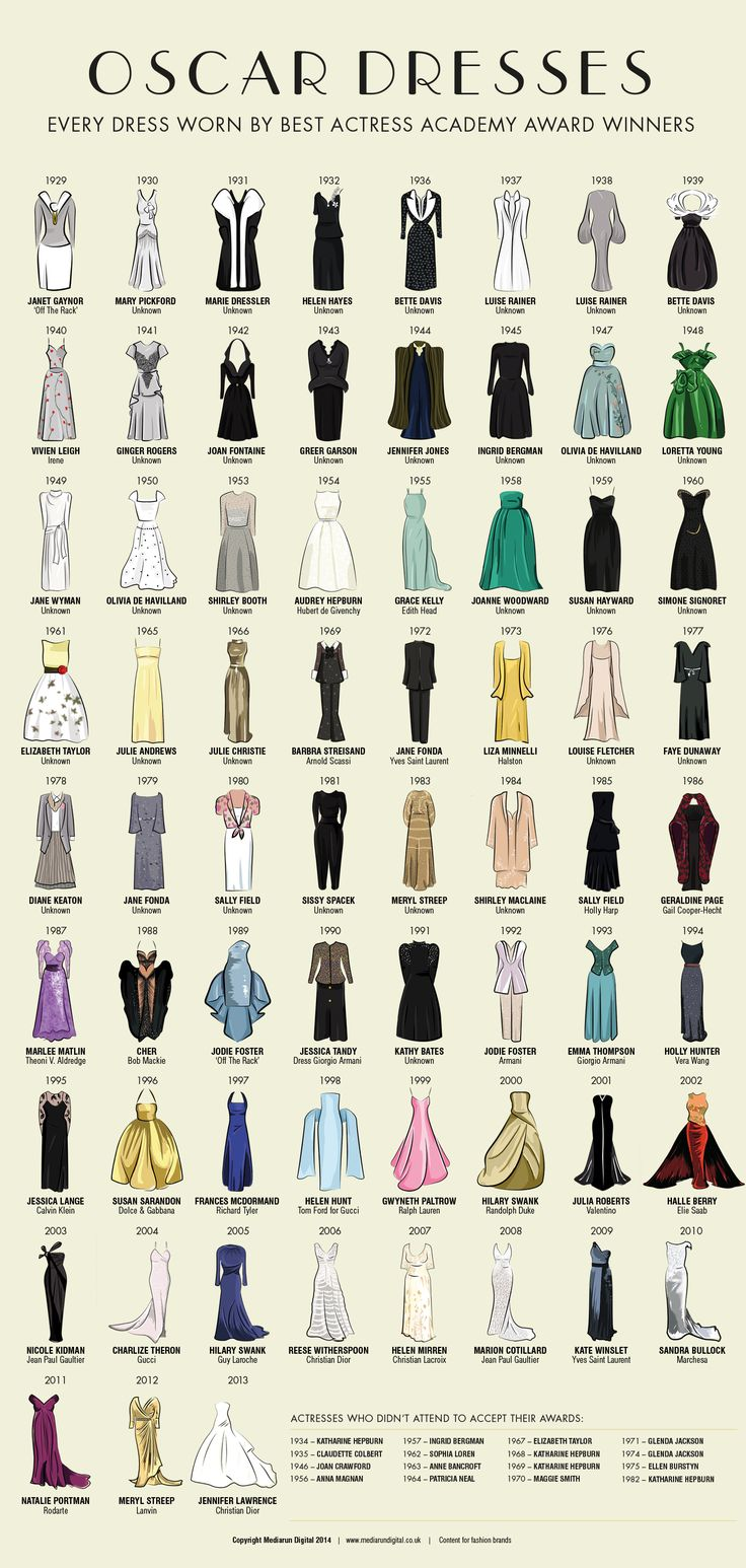 Oscar Dresses by MediaRunDigital: The 74 dresses worn by Best Actress winners from 1929 Janet Gaynor's Peter Pan collar dress through 2013 Jennifer Lawrence's Christian Dior gown. via popsugar #Infographic #Fashion #Oscar