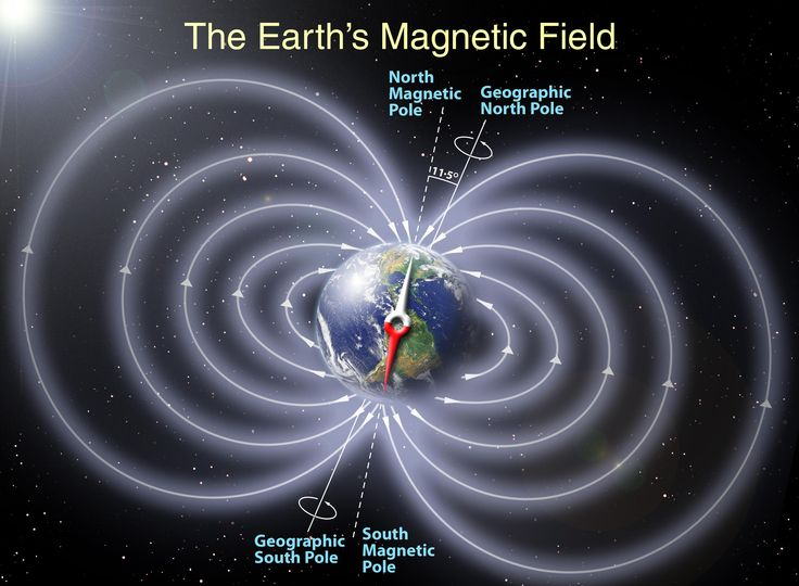 "The Earth's magnetic south (aka ""north"") pole isn't even precisely at the geographic north pole. Right now it is in the Arctic Ocean, near northern Canada.  #science #fact #magnetic"
