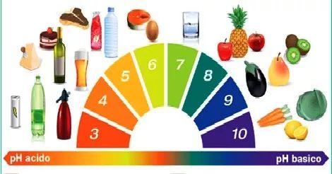 Il Ph dell'acqua minerale nelle bottiglie di plastica è acido
