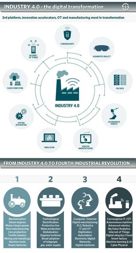 Industry 4 0 Digital Transformation Of Manufacturing In