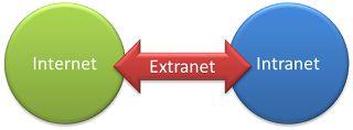 Redes Informáticas: Internet, Intranet y Extranet