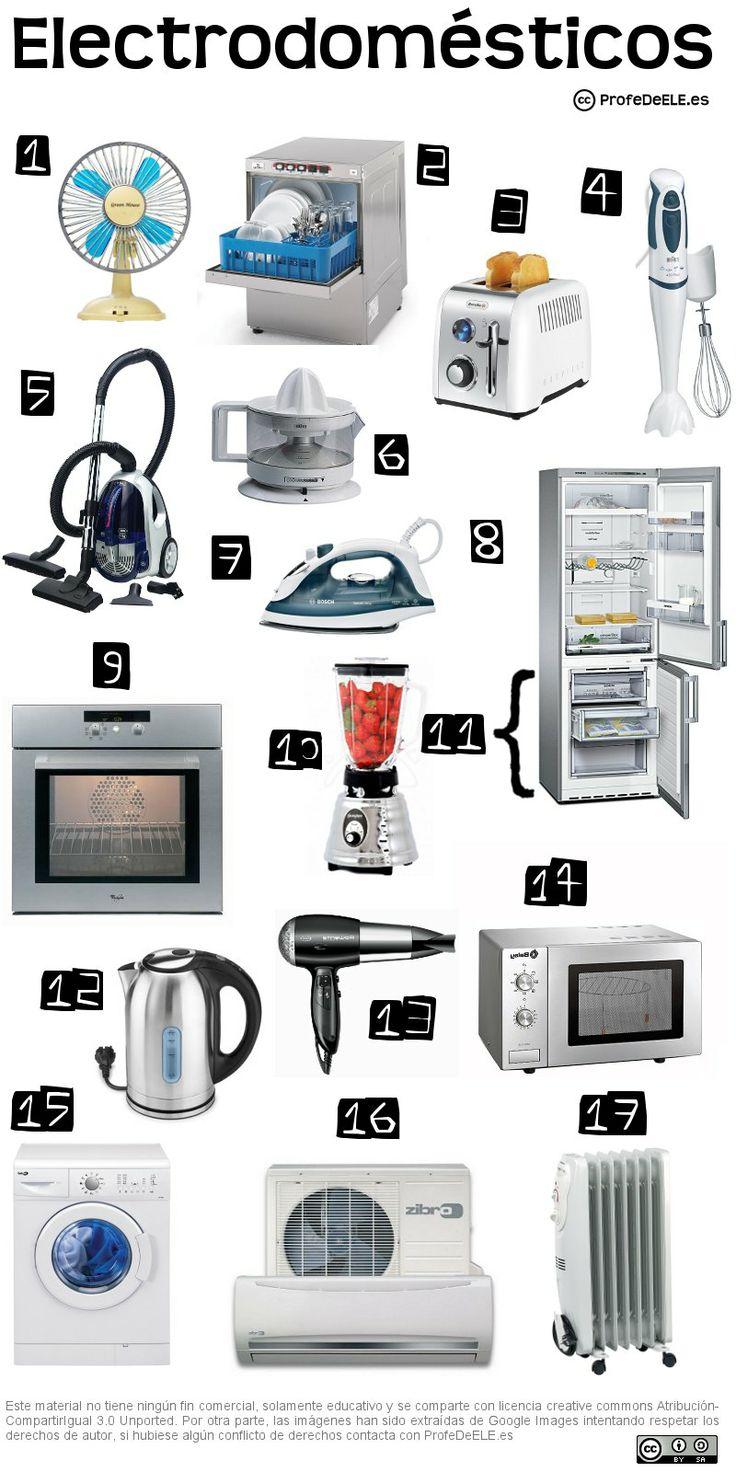 Vocabulario de los electrodomésticos: http://bit.ly/1qAsobI | Ficha de vocabulario y actividad online para aprender el léxico de los electrodomésticos de la casa aquí (nivel A2/B1) | Más materiales en www.ProfeDeELE.es