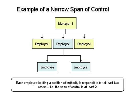 Span of control is the term now used more commonly in business management, particularly human resource management. Span of control refers to the number of subordinates a supervisor has.
