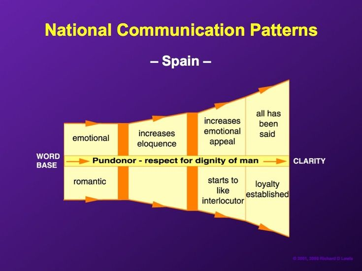"""Like Italians, Spaniards will """"pull out every stop if need be to achieve greater expressiveness."""""""