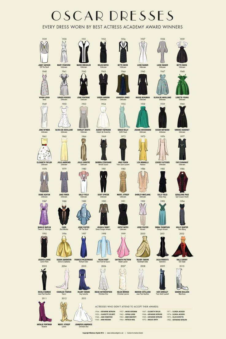 Vestidos ganadoras Oscar