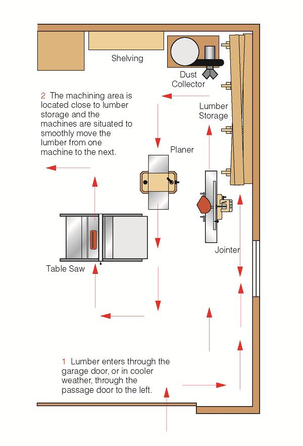 17 best ideas about woodworking shop layout on pinterest for Woodshop design layout