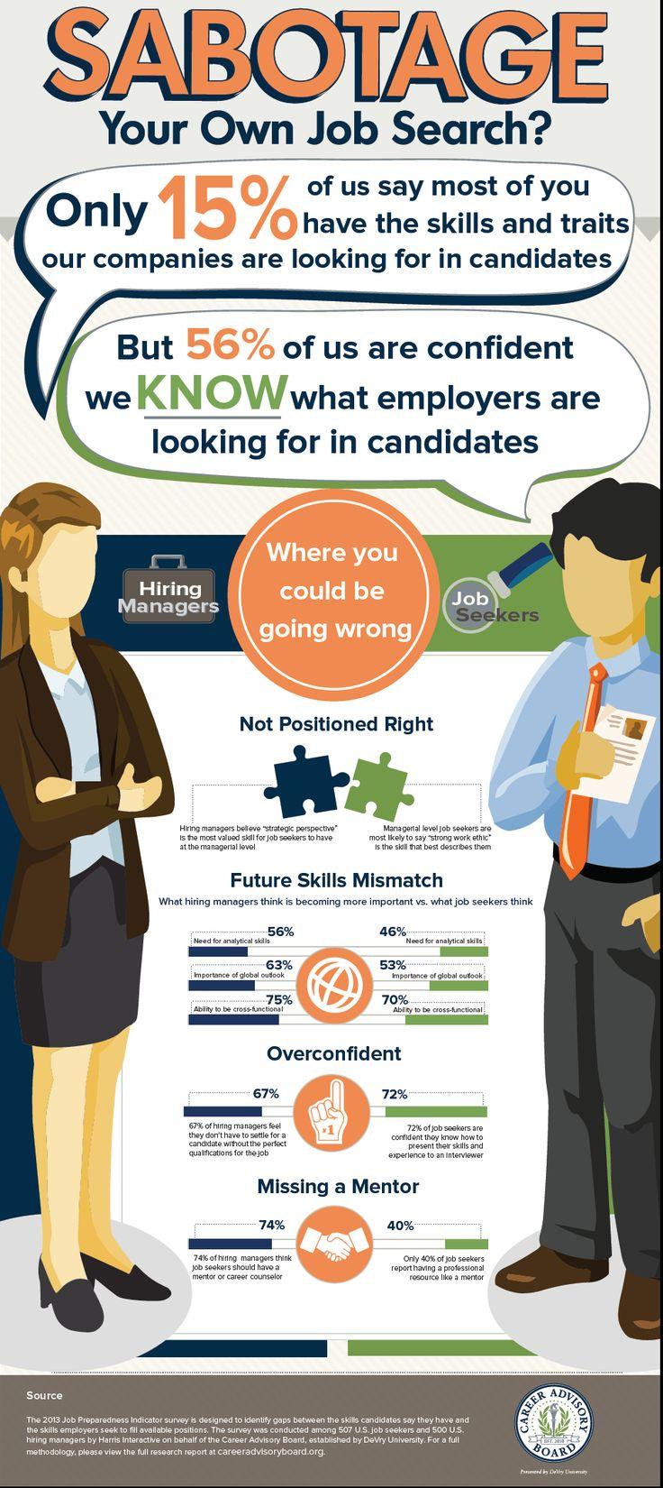 Job Seeker vs Hiring Manager- The MisMatch  via Career Advisory Board- DeVry University