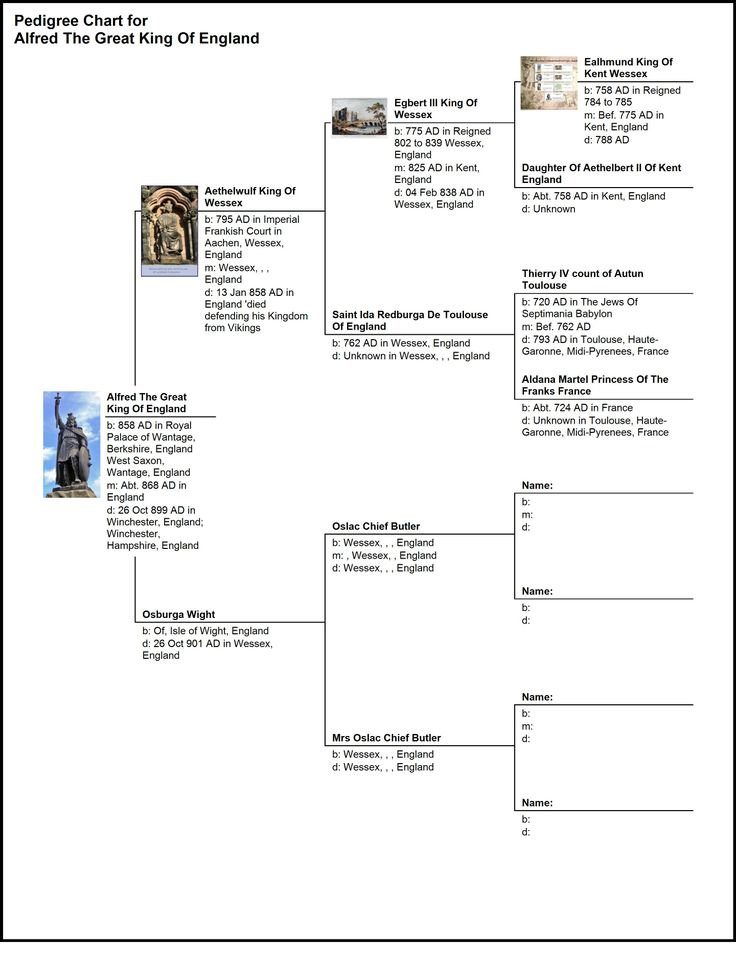 858 alfred the great pedigree chart