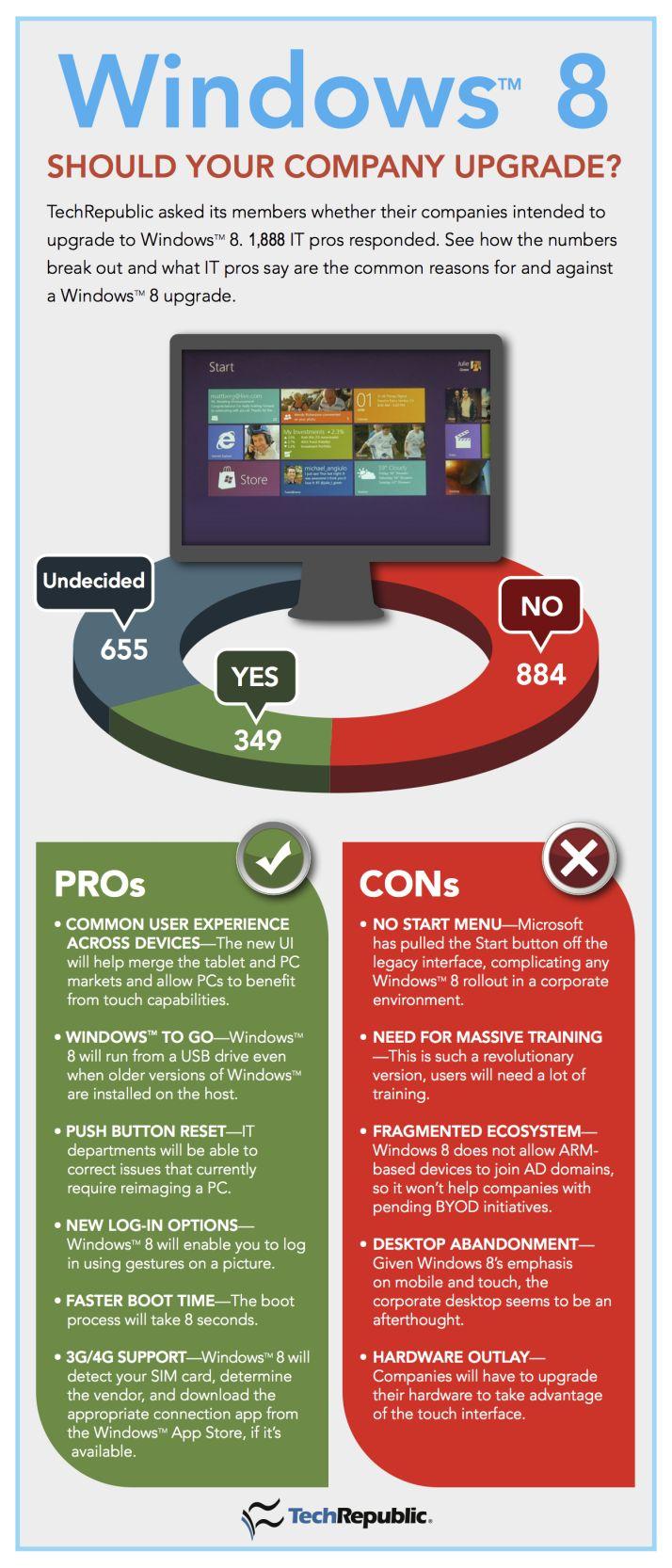 Windows 8 Should your company upgrade #infografia #infographic #microsoft